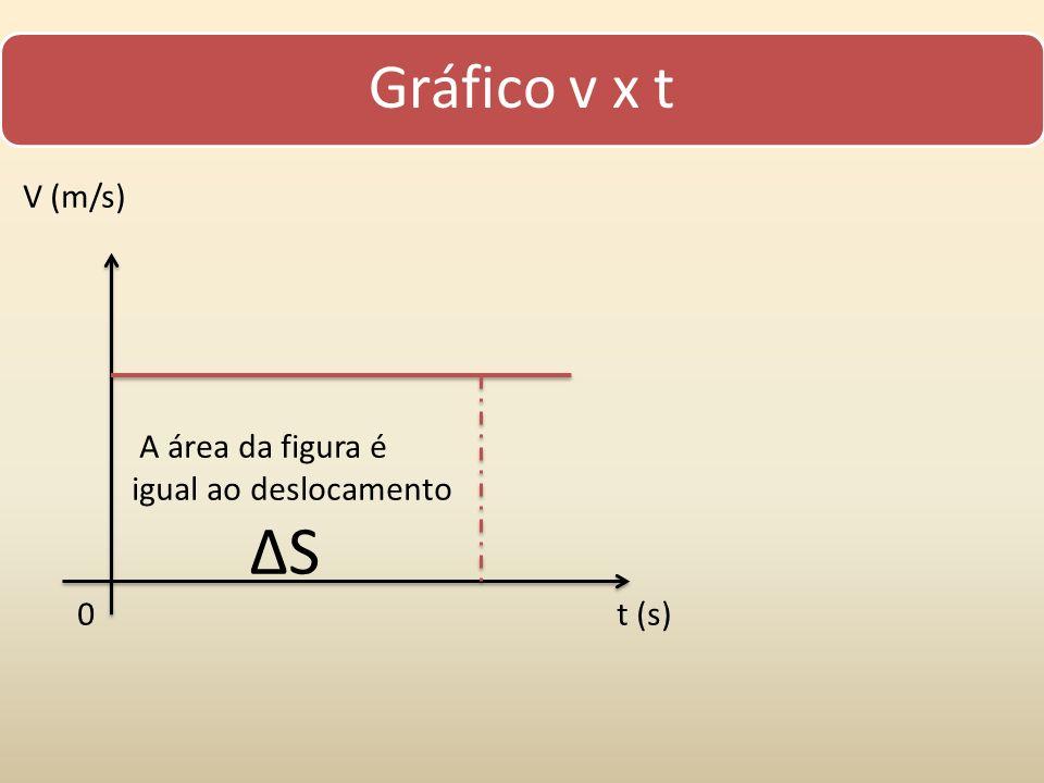 Gráfico v x t V (m/s) A área da figura é igual ao deslocamento S 0 t (s)