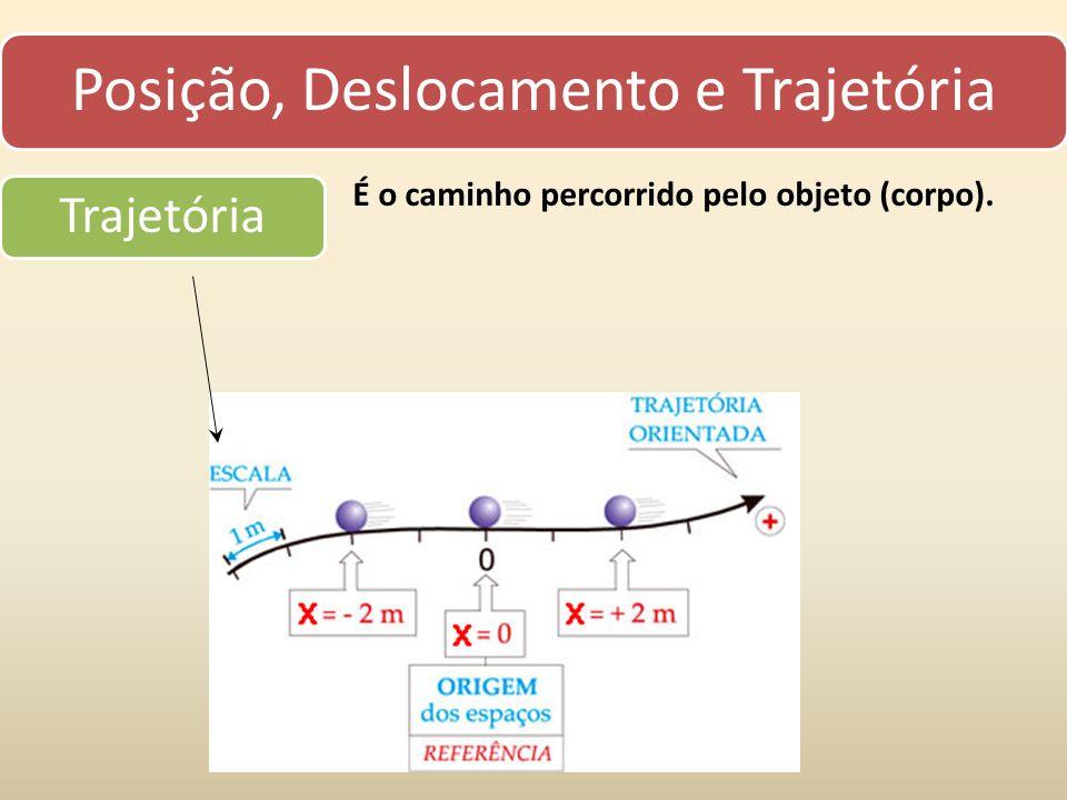 Posição, Deslocamento e Trajetória Trajetória É o caminho percorrido pelo objeto (corpo).