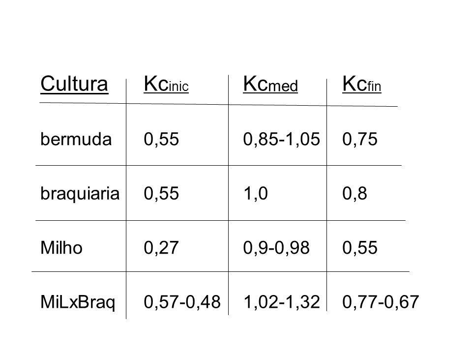CulturaKc inic Kc med Kc fin bermuda0,550,85-1,050,75 braquiaria0,551,00,8 Milho0,270,9-0,980,55 MiLxBraq0,57-0,481,02-1,320,77-0,67