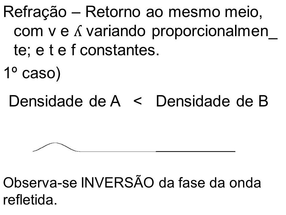 Refração – Retorno ao mesmo meio, com v e ʎ variando proporcionalmen_ te; e t e f constantes.