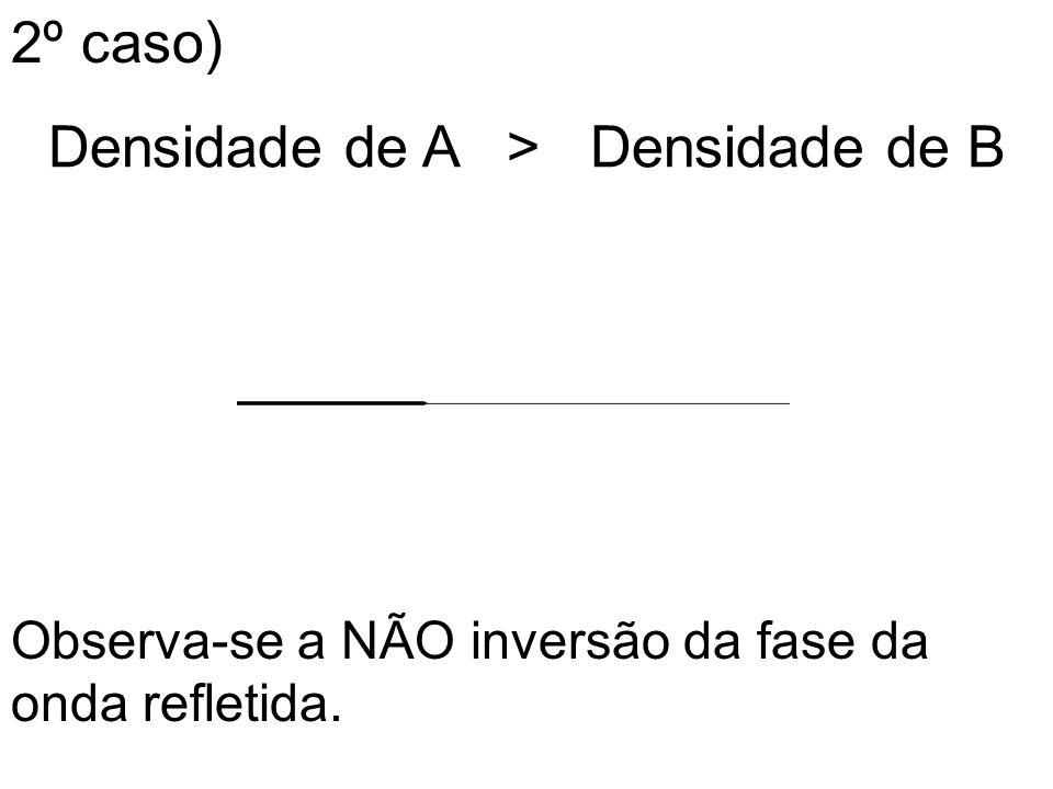 2º caso) Densidade de A > Densidade de B Observa-se a NÃO inversão da fase da onda refletida.