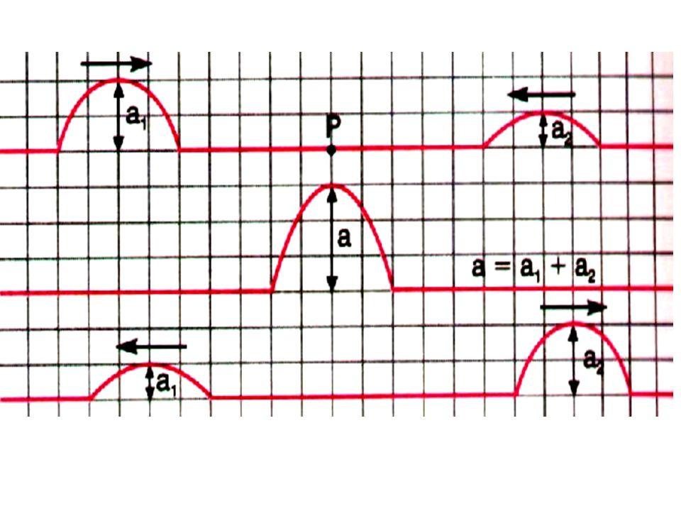 Batimento – Duas ondas se cruzam cujas freqüências são um pouco diferentes.