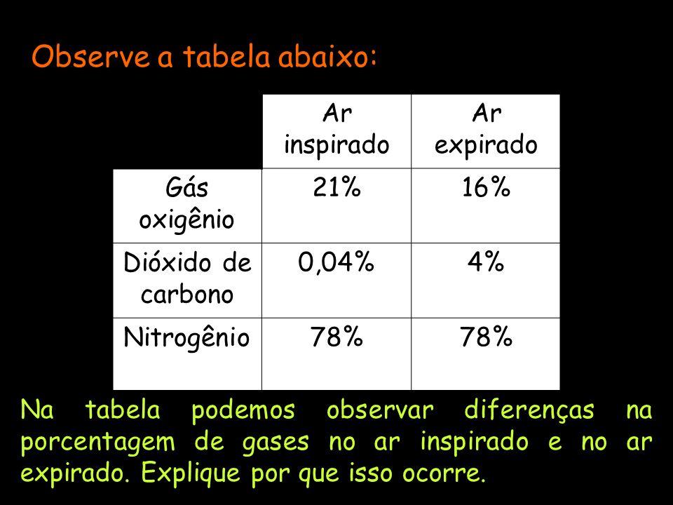 Ar inspirado Ar expirado Gás oxigênio 21%16% Dióxido de carbono 0,04%4% Nitrogênio78% Observe a tabela abaixo: Na tabela podemos observar diferenças na porcentagem de gases no ar inspirado e no ar expirado.