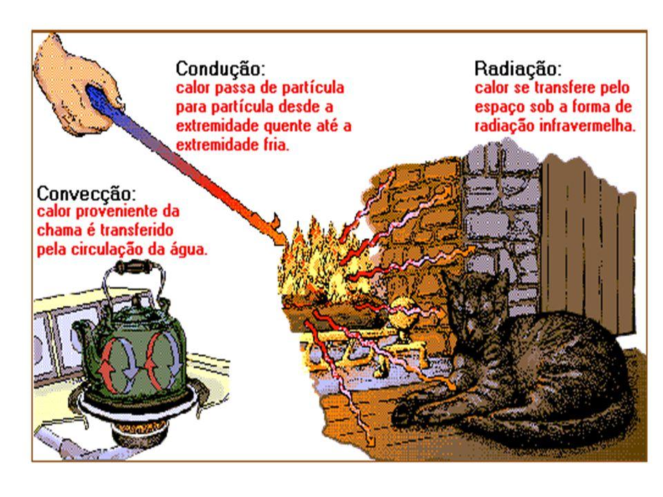TRANSMISSÃO DE CALOR CONDUÇÃO MOLÉCULA PARA MOLÉCULA SEM TRANPORTE DE MATÉRIA