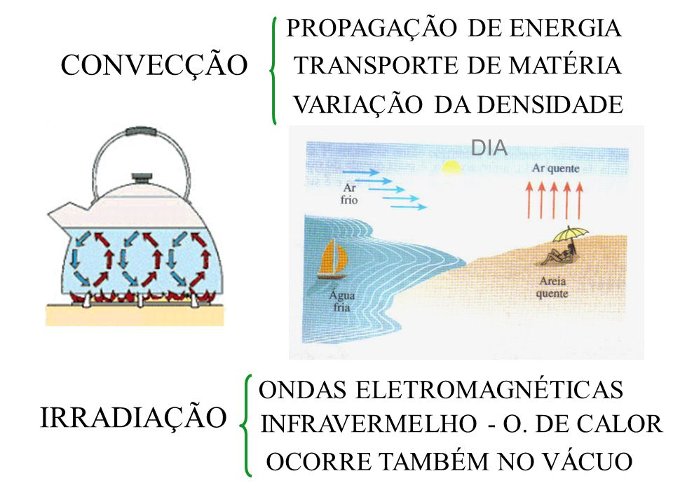 CONVECÇÃO PROPAGAÇÃO DE ENERGIA TRANSPORTE DE MATÉRIA VARIAÇÃO DA DENSIDADE IRRADIAÇÃO ONDAS ELETROMAGNÉTICAS INFRAVERMELHO - O. DE CALOR OCORRE TAMBÉ