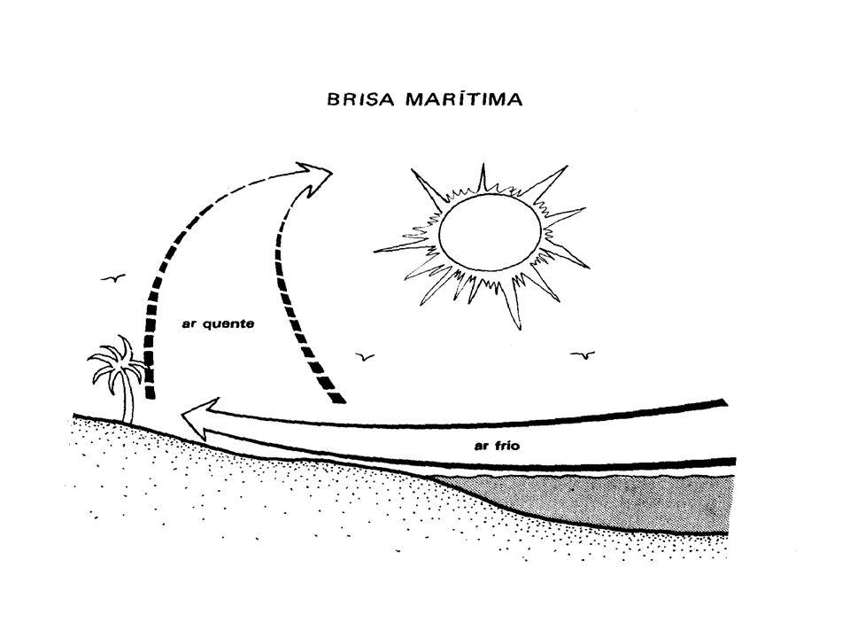 DURANTE O DIA: O ar próximo da areia fica mais quente que o restante e sobe, dando lugar a uma corrente de ar da água para a terra.
