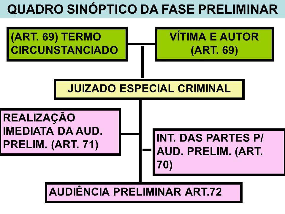 QUADRO SINÓPTICO DA FASE PRELIMINAR (ART. 69) TERMO CIRCUNSTANCIADO VÍTIMA E AUTOR (ART. 69) JUIZADO ESPECIAL CRIMINAL AUDIÊNCIA PRELIMINAR ART.72 REA