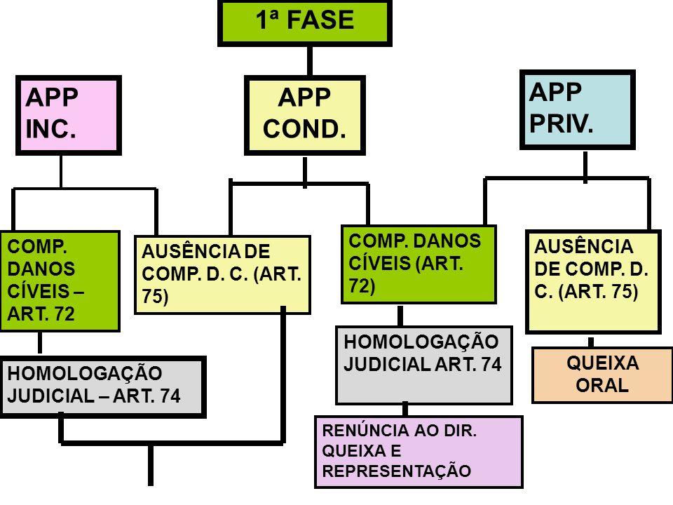 1ª FASE APP COND. APP INC. APP PRIV. COMP. DANOS CÍVEIS – ART. 72 AUSÊNCIA DE COMP. D. C. (ART. 75) COMP. DANOS CÍVEIS (ART. 72) AUSÊNCIA DE COMP. D.