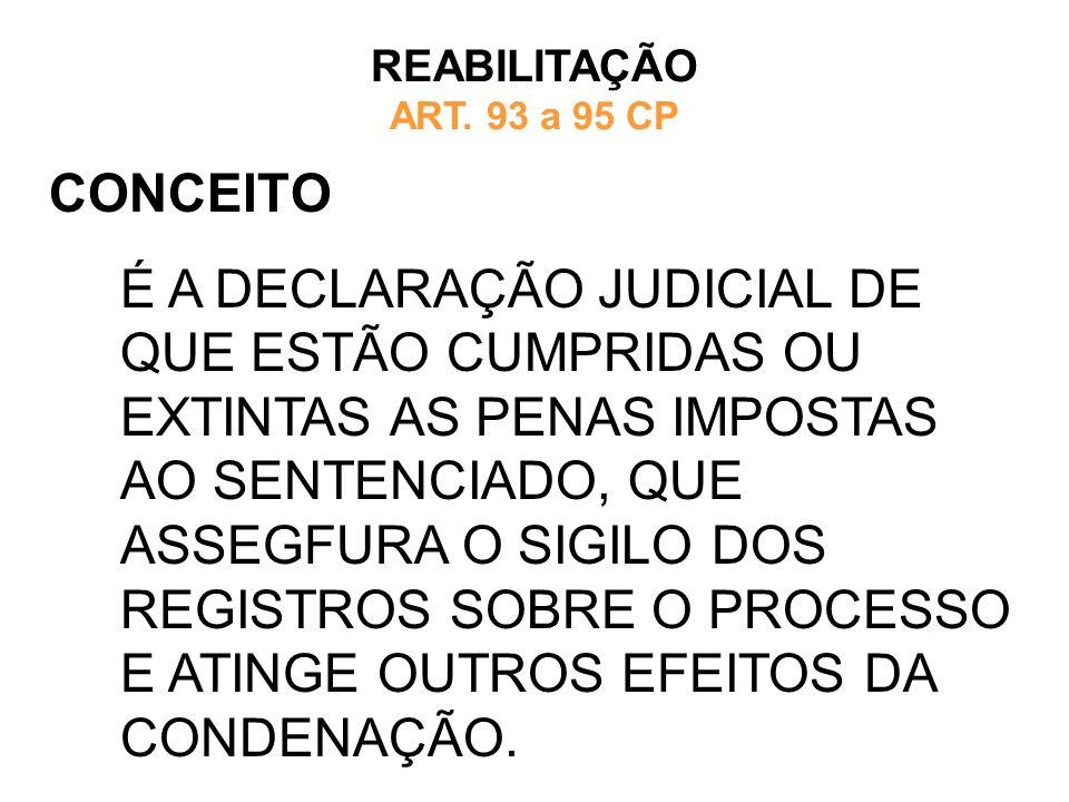 CONCEITO REABILITAÇÃO ART. 93 a 95 CP É A DECLARAÇÃO JUDICIAL DE QUE ESTÃO CUMPRIDAS OU EXTINTAS AS PENAS IMPOSTAS AO SENTENCIADO, QUE ASSEGFURA O SIG