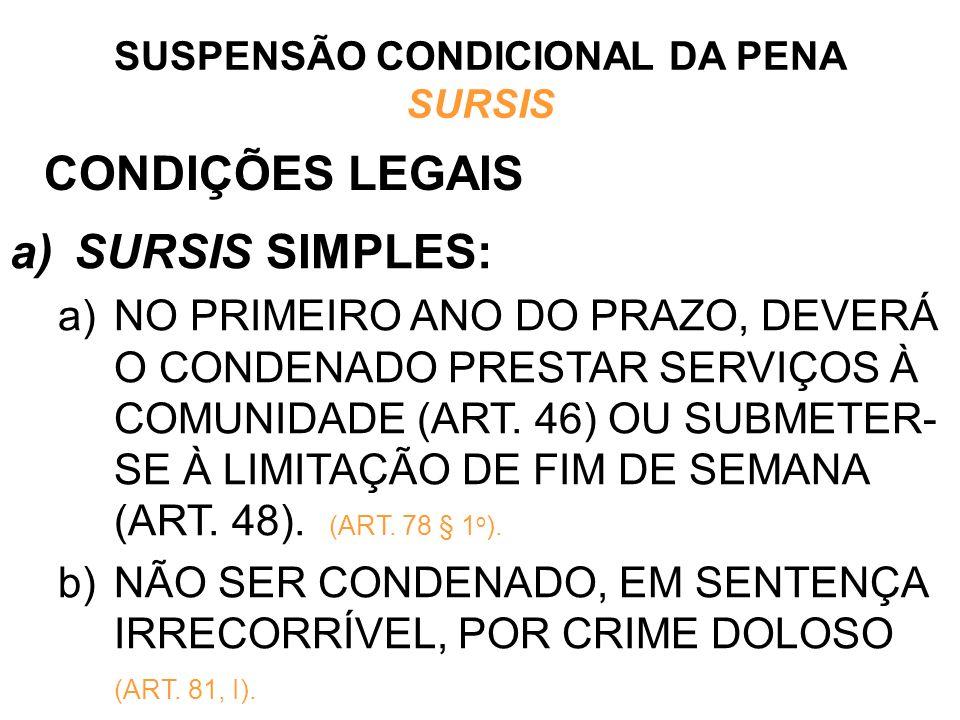 CONDIÇÕES LEGAIS a)SURSIS SIMPLES: a)NO PRIMEIRO ANO DO PRAZO, DEVERÁ O CONDENADO PRESTAR SERVIÇOS À COMUNIDADE (ART. 46) OU SUBMETER- SE À LIMITAÇÃO