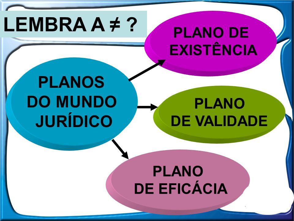PLANO DE EFICÁCIA PLANO DE EXISTÊNCIA PLANOS DO MUNDO JURÍDICO PLANO DE VALIDADE LEMBRA A ?