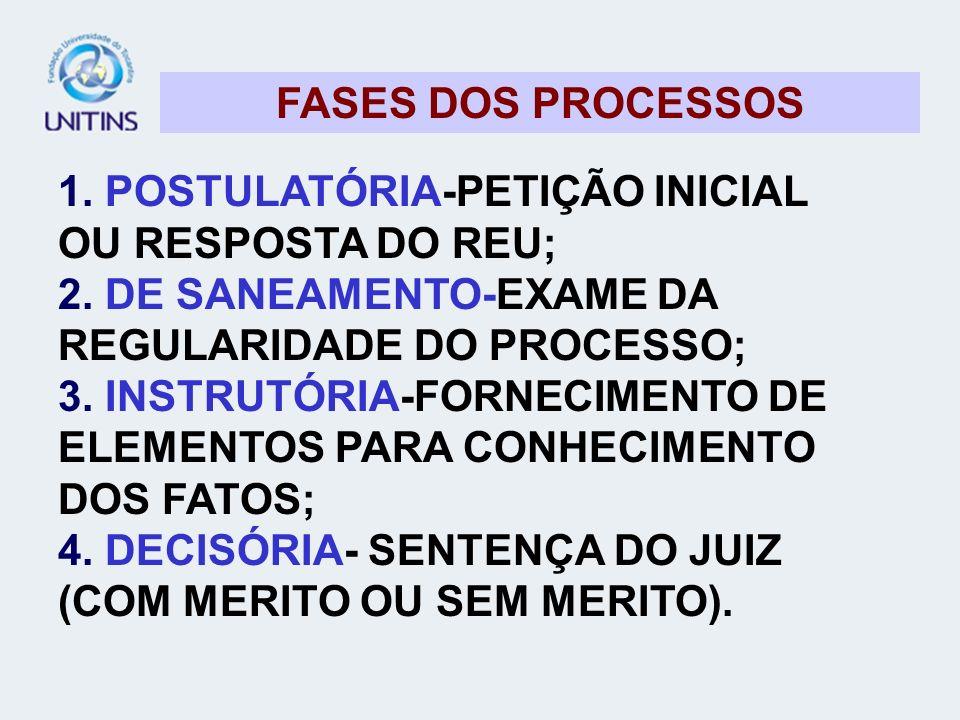 FASES DOS PROCESSOS 1. POSTULATÓRIA-PETIÇÃO INICIAL OU RESPOSTA DO REU; 2. DE SANEAMENTO-EXAME DA REGULARIDADE DO PROCESSO; 3. INSTRUTÓRIA-FORNECIMENT