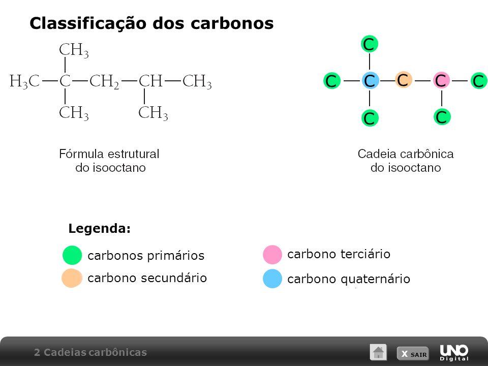 X SAIR Classificação dos carbonos 2 Cadeias carbônicas C C C C C C C C Legenda: carbonos primários carbono secundário carbono terciário carbono quater