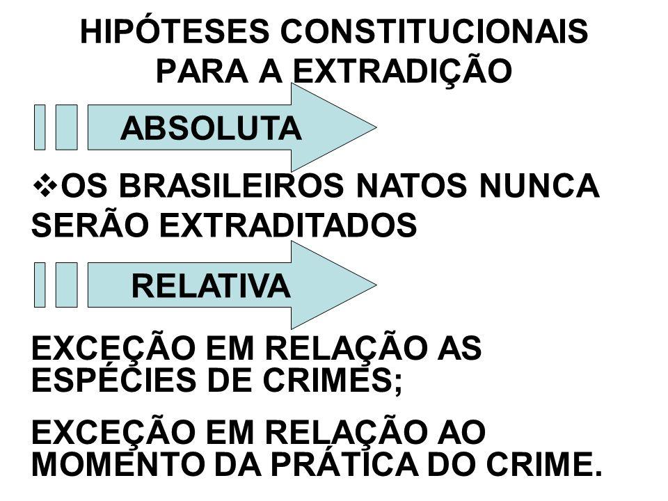 HIPÓTESES CONSTITUCIONAIS PARA A EXTRADIÇÃO ABSOLUTA OS BRASILEIROS NATOS NUNCA SERÃO EXTRADITADOS RELATIVA EXCEÇÃO EM RELAÇÃO AS ESPÉCIES DE CRIMES;