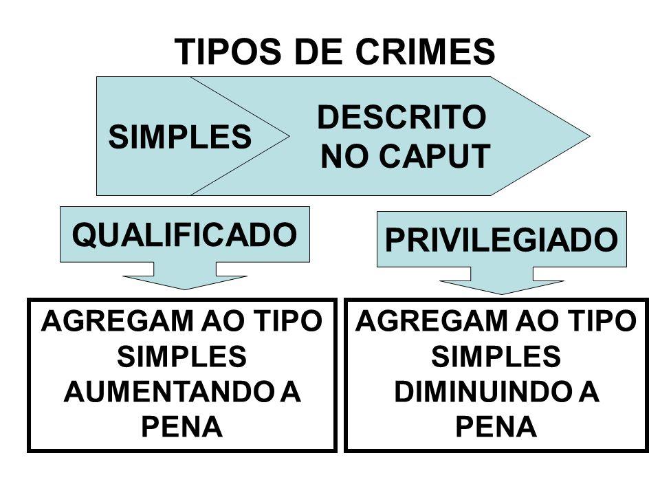 TIPOS DE CRIMES SIMPLES DESCRITO NO CAPUT AGREGAM AO TIPO SIMPLES AUMENTANDO A PENA QUALIFICADO PRIVILEGIADO AGREGAM AO TIPO SIMPLES DIMINUINDO A PENA