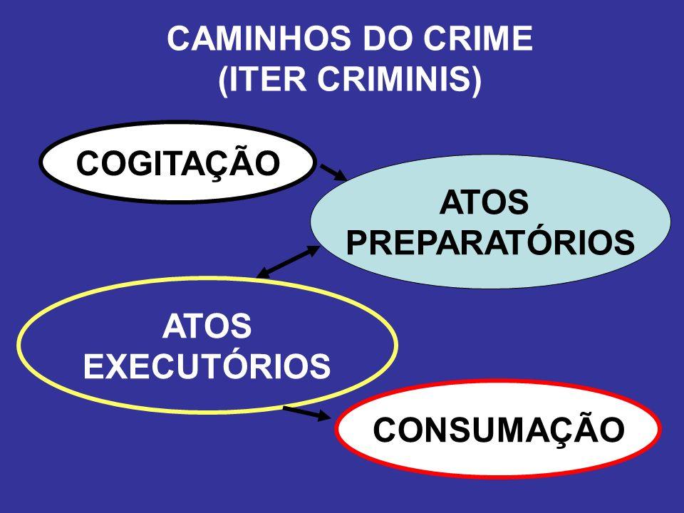 CAMINHOS DO CRIME (ITER CRIMINIS) COGITAÇÃO ATOS PREPARATÓRIOS ATOS EXECUTÓRIOS CONSUMAÇÃO