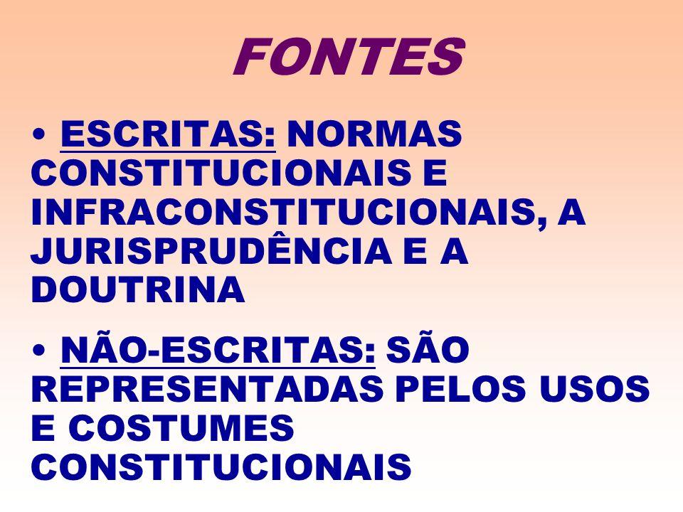 ESCRITAS: NORMAS CONSTITUCIONAIS E INFRACONSTITUCIONAIS, A JURISPRUDÊNCIA E A DOUTRINA NÃO-ESCRITAS: SÃO REPRESENTADAS PELOS USOS E COSTUMES CONSTITUCIONAIS FONTES