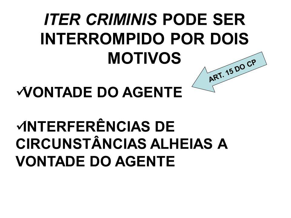 ITER CRIMINIS PODE SER INTERROMPIDO POR DOIS MOTIVOS VONTADE DO AGENTE INTERFERÊNCIAS DE CIRCUNSTÂNCIAS ALHEIAS A VONTADE DO AGENTE ART. 15 DO CP