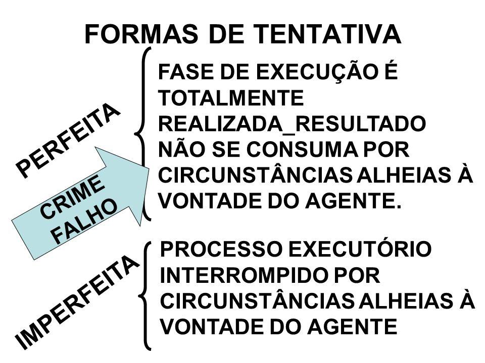 FORMAS DE TENTATIVA IMPERFEITA PROCESSO EXECUTÓRIO INTERROMPIDO POR CIRCUNSTÂNCIAS ALHEIAS À VONTADE DO AGENTE PERFEITA FASE DE EXECUÇÃO É TOTALMENTE