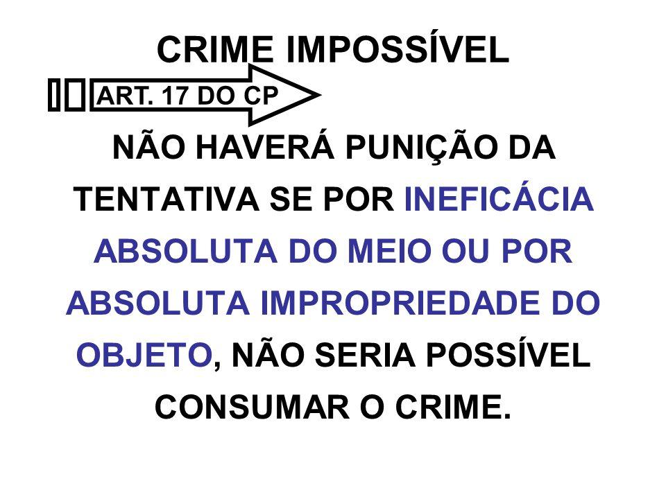 CRIME IMPOSSÍVEL NÃO HAVERÁ PUNIÇÃO DA TENTATIVA SE POR INEFICÁCIA ABSOLUTA DO MEIO OU POR ABSOLUTA IMPROPRIEDADE DO OBJETO, NÃO SERIA POSSÍVEL CONSUM