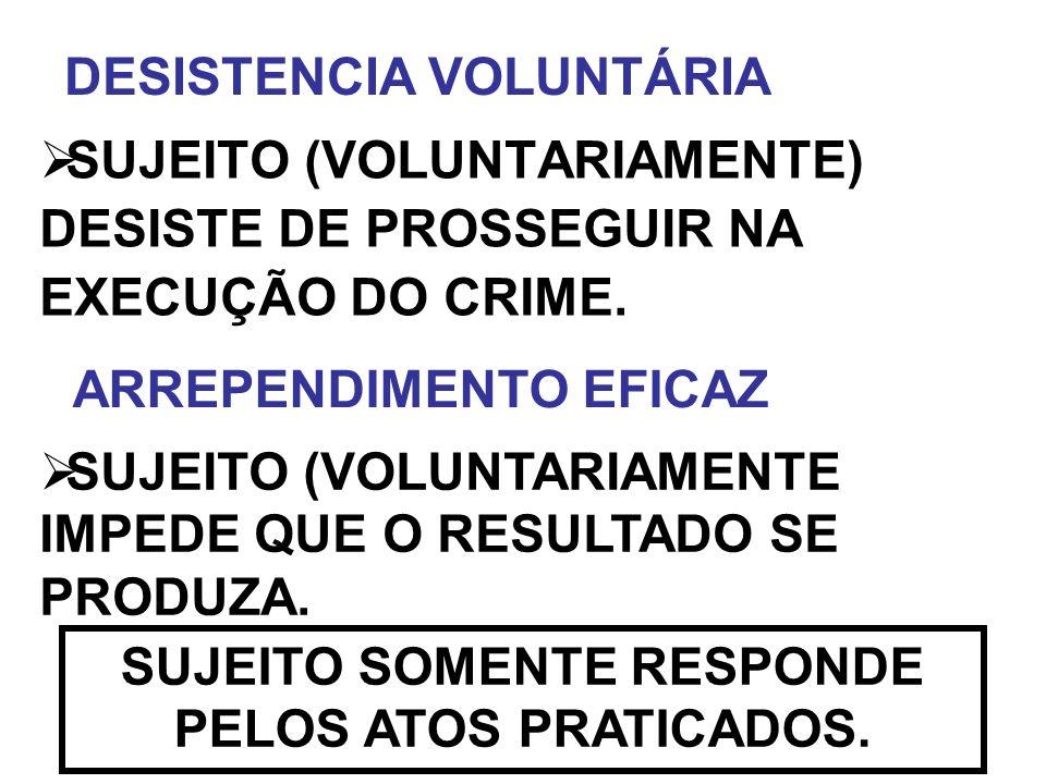 SUJEITO (VOLUNTARIAMENTE) DESISTE DE PROSSEGUIR NA EXECUÇÃO DO CRIME. SUJEITO SOMENTE RESPONDE PELOS ATOS PRATICADOS. SUJEITO (VOLUNTARIAMENTE IMPEDE