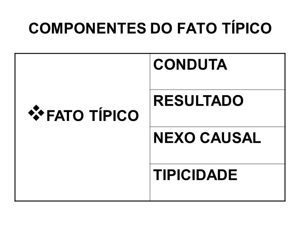 COMPONENTES DO FATO TÍPICO FATO TÍPICO CONDUTA RESULTADO NEXO CAUSAL TIPICIDADE