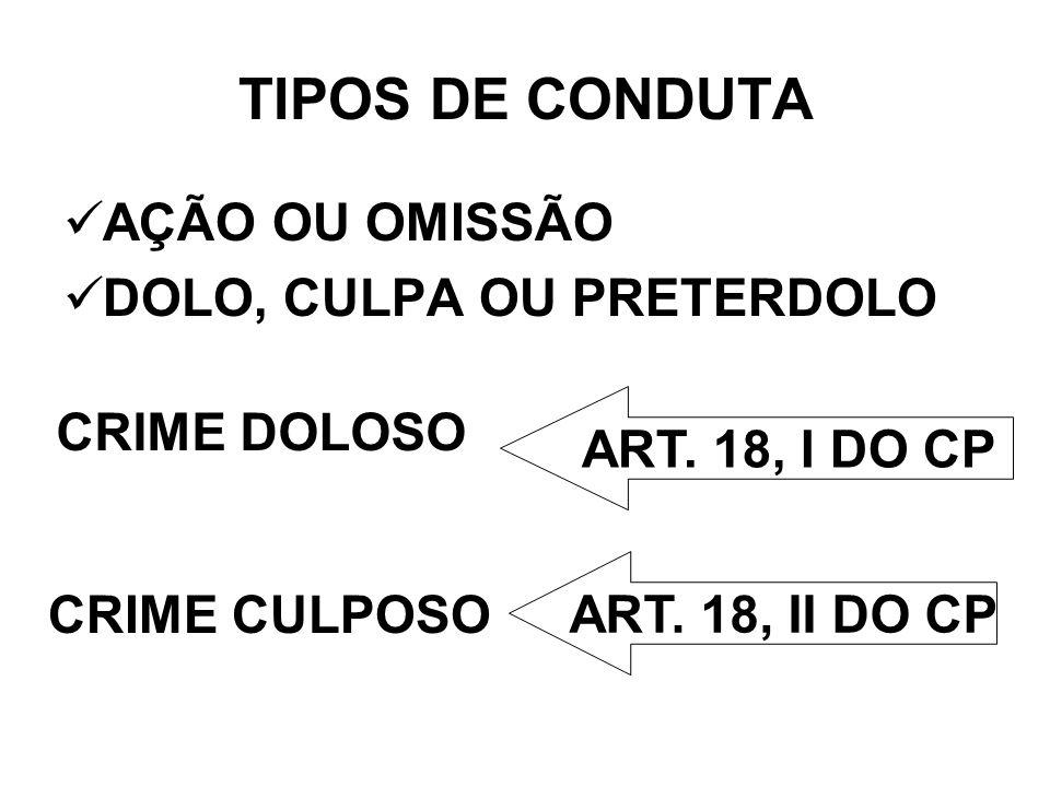 TIPOS DE CONDUTA AÇÃO OU OMISSÃO DOLO, CULPA OU PRETERDOLO CRIME DOLOSO CRIME CULPOSO ART. 18, I DO CP ART. 18, II DO CP