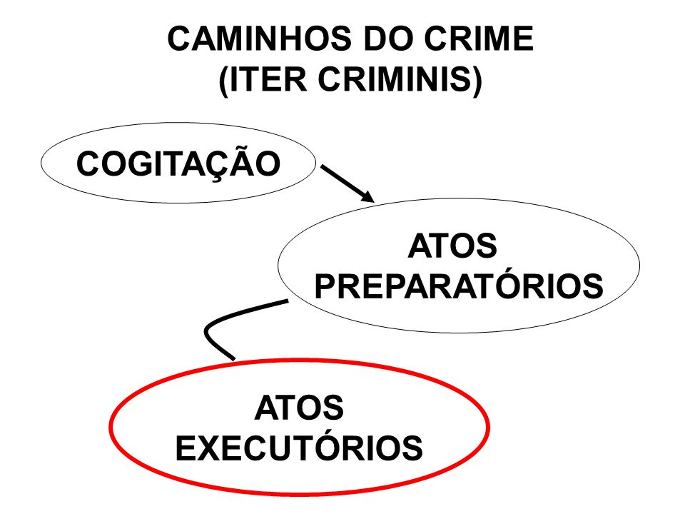 CRIME TENTADO ART.