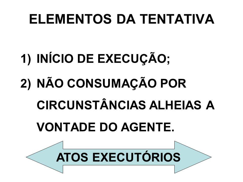 ELEMENTOS DA TENTATIVA 1)INÍCIO DE EXECUÇÃO; 2)NÃO CONSUMAÇÃO POR CIRCUNSTÂNCIAS ALHEIAS A VONTADE DO AGENTE. ATOS EXECUTÓRIOS