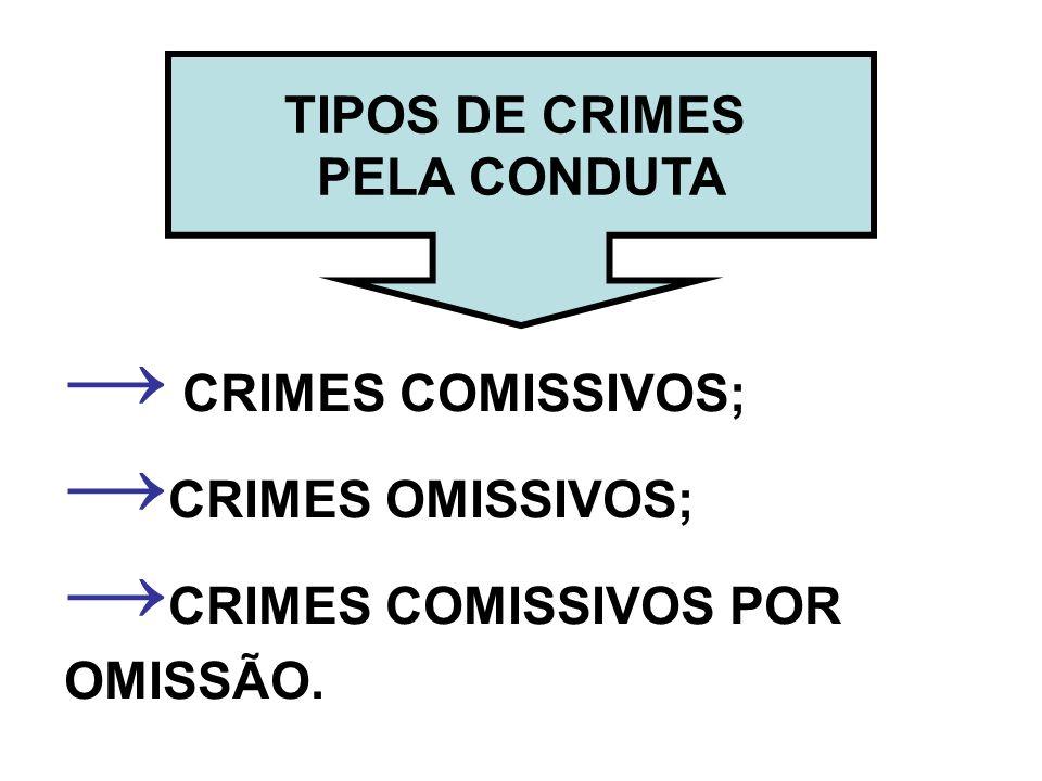 CRIMES COMISSIVOS; CRIMES OMISSIVOS; CRIMES COMISSIVOS POR OMISSÃO. TIPOS DE CRIMES PELA CONDUTA