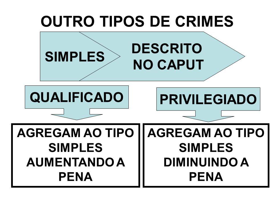 OUTRO TIPOS DE CRIMES SIMPLES DESCRITO NO CAPUT AGREGAM AO TIPO SIMPLES AUMENTANDO A PENA QUALIFICADO PRIVILEGIADO AGREGAM AO TIPO SIMPLES DIMINUINDO