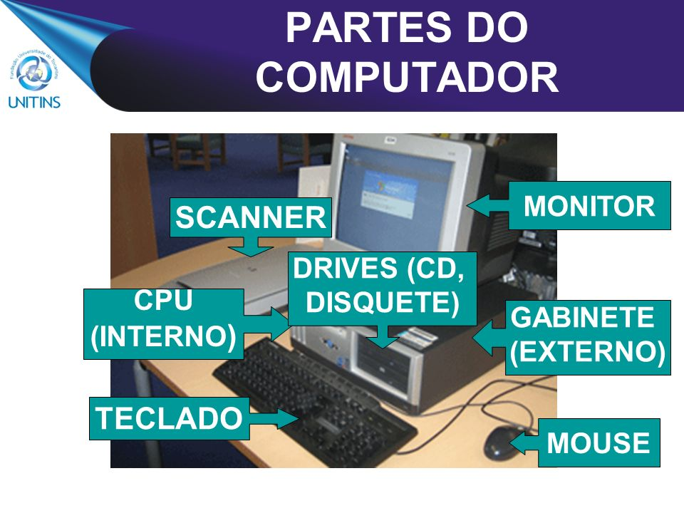 PARTES DO COMPUTADOR MONITOR MOUSE TECLADO SCANNER CPU (INTERNO ) GABINETE (EXTERNO) DRIVES (CD, DISQUETE)