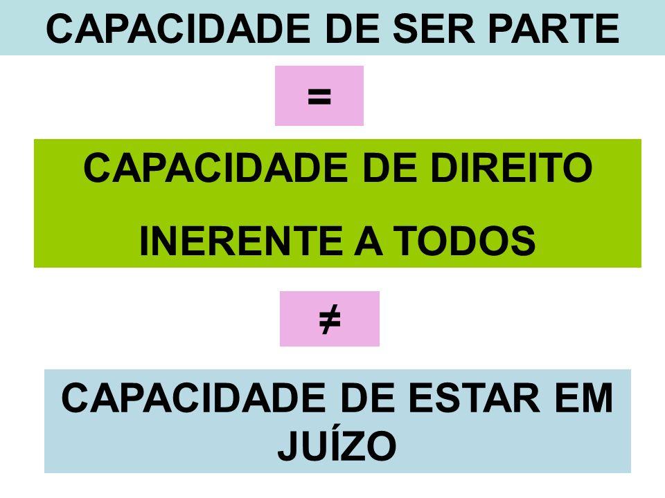 CAPACIDADE DE SER PARTE = CAPACIDADE DE DIREITO INERENTE A TODOS CAPACIDADE DE ESTAR EM JUÍZO