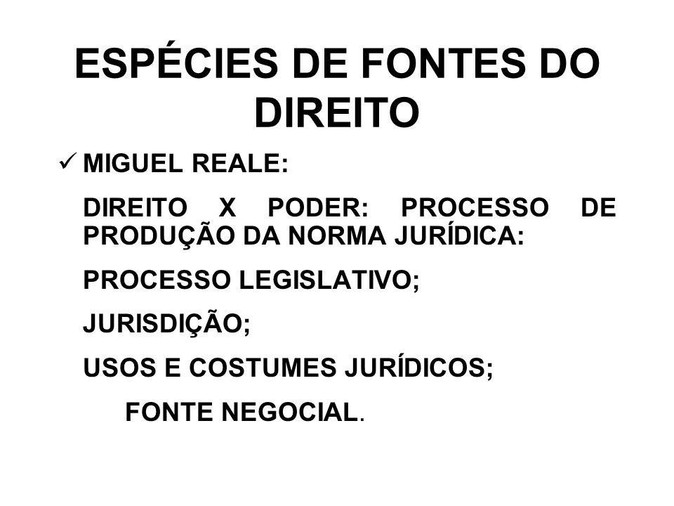 ESPÉCIES DE FONTES DO DIREITO MIGUEL REALE: DIREITO X PODER: PROCESSO DE PRODUÇÃO DA NORMA JURÍDICA: PROCESSO LEGISLATIVO; JURISDIÇÃO; USOS E COSTUMES