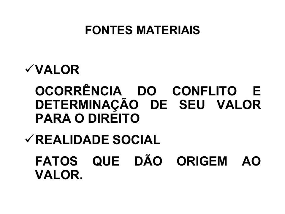 FONTES MATERIAIS VALOR OCORRÊNCIA DO CONFLITO E DETERMINAÇÃO DE SEU VALOR PARA O DIREITO REALIDADE SOCIAL FATOS QUE DÃO ORIGEM AO VALOR.