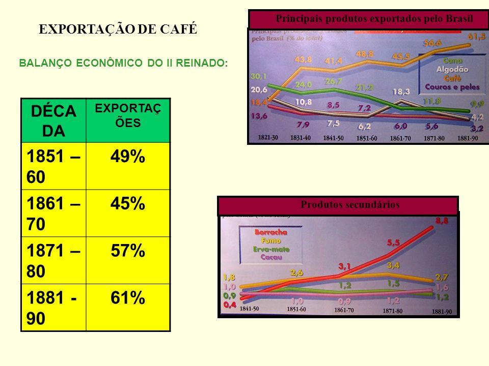 BALANÇO ECONÔMICO DO II REINADO: DÉCA DA EXPORTAÇ ÕES 1851 – 60 49% 1861 – 70 45% 1871 – 80 57% 1881 - 90 61% EXPORTAÇÃO DE CAFÉ Principais produtos e