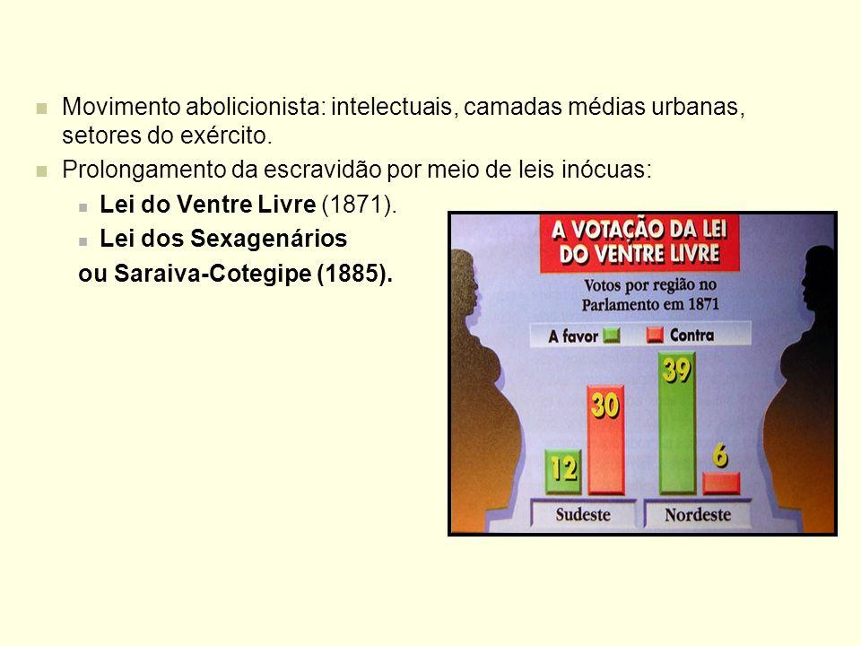 Movimento abolicionista: intelectuais, camadas médias urbanas, setores do exército. Prolongamento da escravidão por meio de leis inócuas: Lei do Ventr