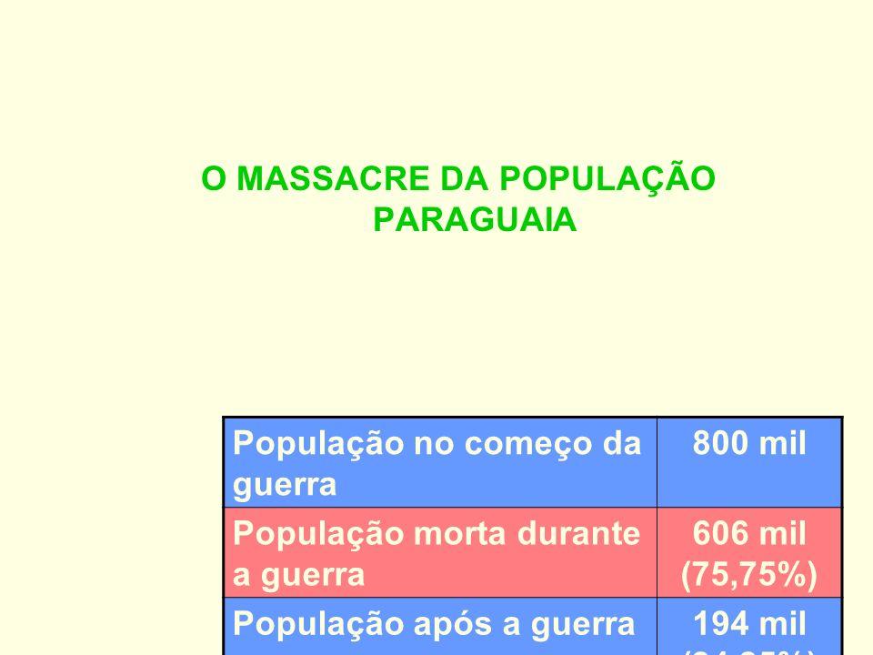 O MASSACRE DA POPULAÇÃO PARAGUAIA População no começo da guerra 800 mil População morta durante a guerra 606 mil (75,75%) População após a guerra194 m
