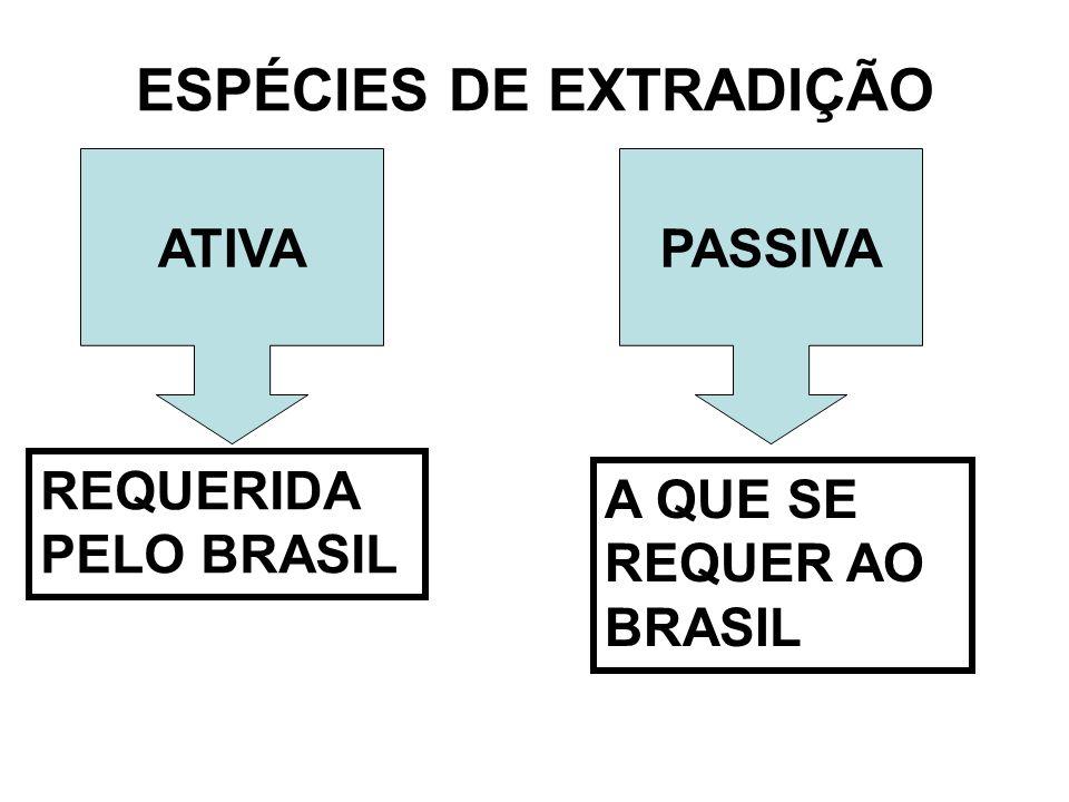 ESPÉCIES DE EXTRADIÇÃO ATIVAPASSIVA REQUERIDA PELO BRASIL A QUE SE REQUER AO BRASIL