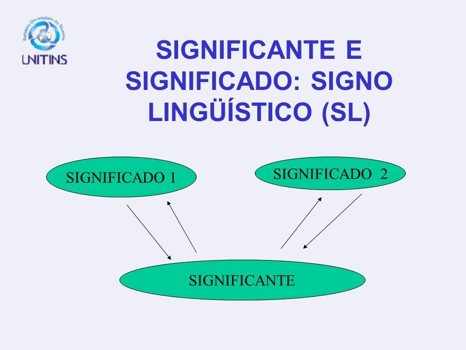 SIGNIFICANTE E SIGNIFICADO: SIGNO LINGÜÍSTICO (SL) SIGNIFICADO 1 SIGNIFICADO 2 SIGNIFICANTE
