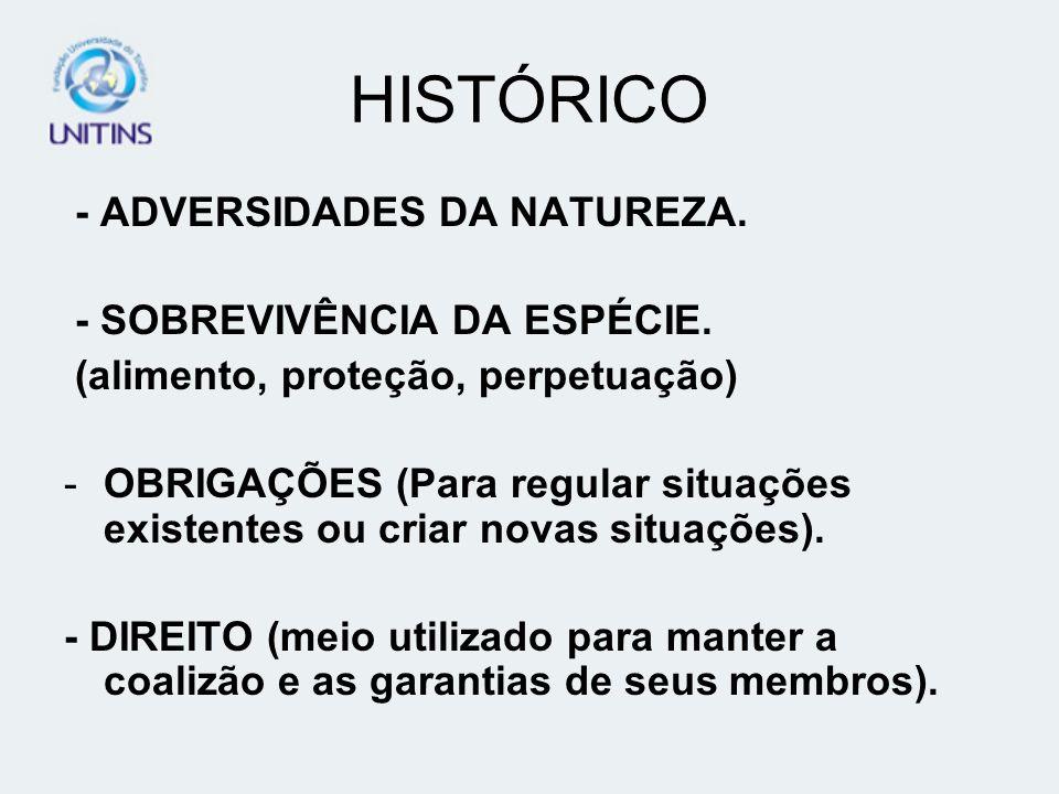 HISTÓRICO - ADVERSIDADES DA NATUREZA. - SOBREVIVÊNCIA DA ESPÉCIE. (alimento, proteção, perpetuação) -OBRIGAÇÕES (Para regular situações existentes ou