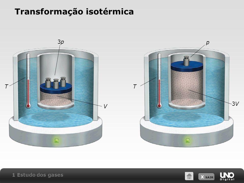 X SAIR Transformação isotérmica 1 Estudo dos gases 3p3p 3V3V p TT V