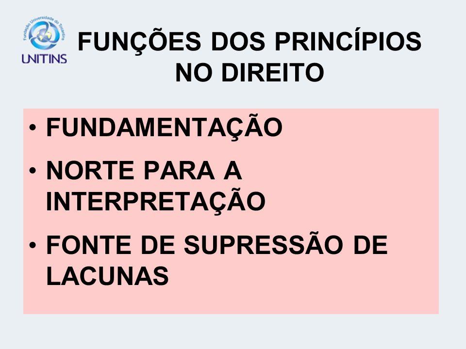 FUNÇÕES DOS PRINCÍPIOS NO DIREITO FUNDAMENTAÇÃO NORTE PARA A INTERPRETAÇÃO FONTE DE SUPRESSÃO DE LACUNAS