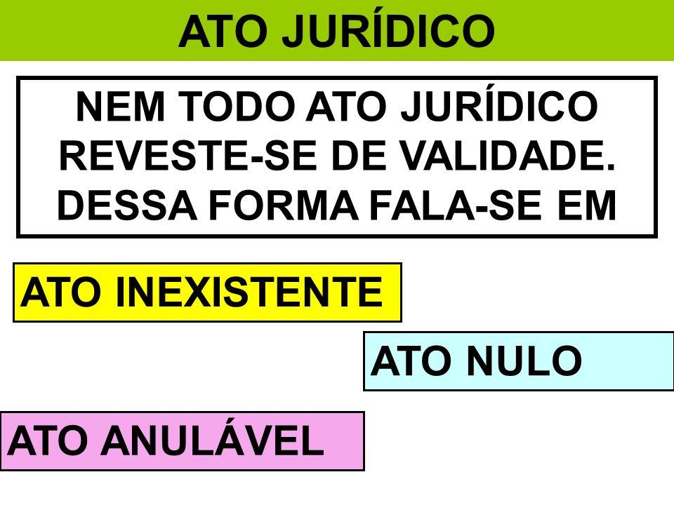 NEM TODO ATO JURÍDICO REVESTE-SE DE VALIDADE. DESSA FORMA FALA-SE EM ATO INEXISTENTE ATO NULO ATO ANULÁVEL