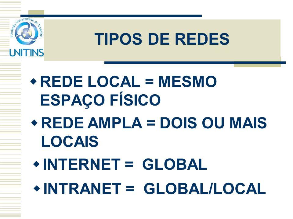 TIPOS DE REDES REDE LOCAL = MESMO ESPAÇO FÍSICO REDE AMPLA = DOIS OU MAIS LOCAIS INTERNET = GLOBAL INTRANET = GLOBAL/LOCAL