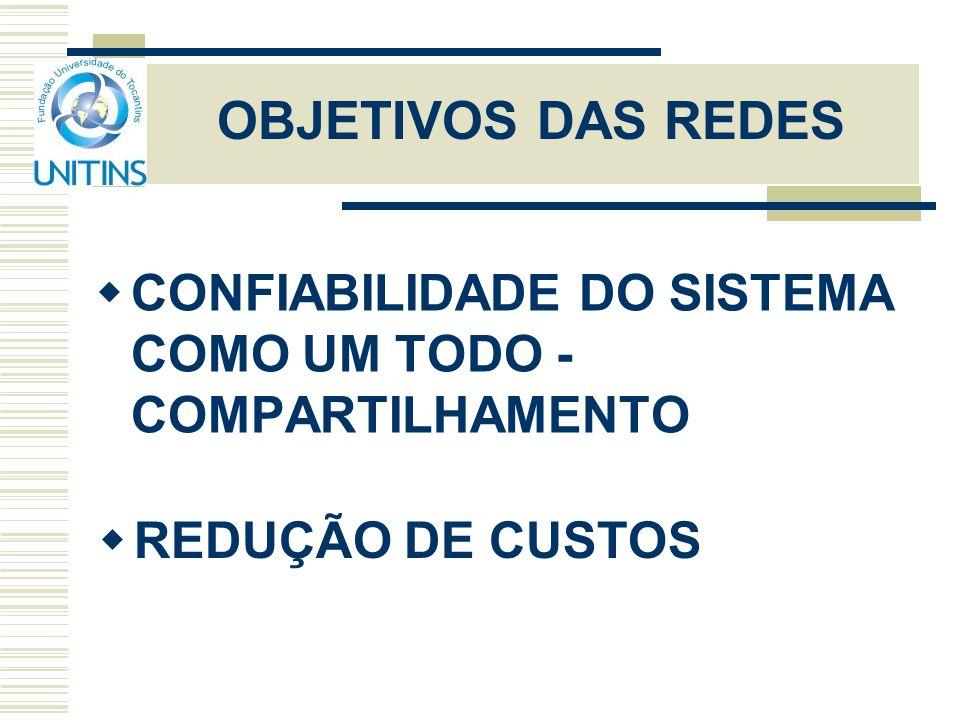 OBJETIVOS DAS REDES CONFIABILIDADE DO SISTEMA COMO UM TODO - COMPARTILHAMENTO REDUÇÃO DE CUSTOS