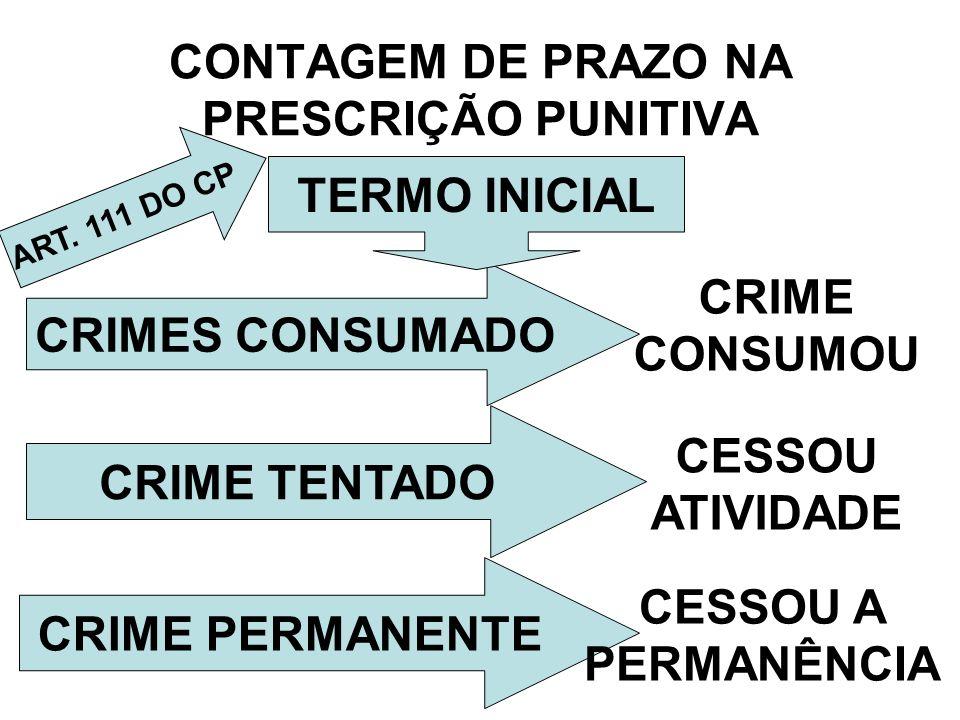 CONTAGEM DE PRAZO NA PRESCRIÇÃO PUNITIVA CRIMES CONSUMADO TERMO INICIAL CRIME TENTADO CRIME PERMANENTE CRIME CONSUMOU CESSOU ATIVIDADE CESSOU A PERMAN