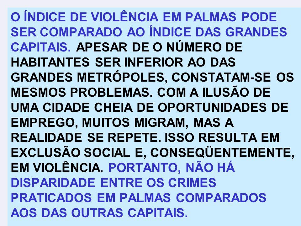 O ÍNDICE DE VIOLÊNCIA EM PALMAS PODE SER COMPARADO AO ÍNDICE DAS GRANDES CAPITAIS. APESAR DE O NÚMERO DE HABITANTES SER INFERIOR AO DAS GRANDES METRÓP
