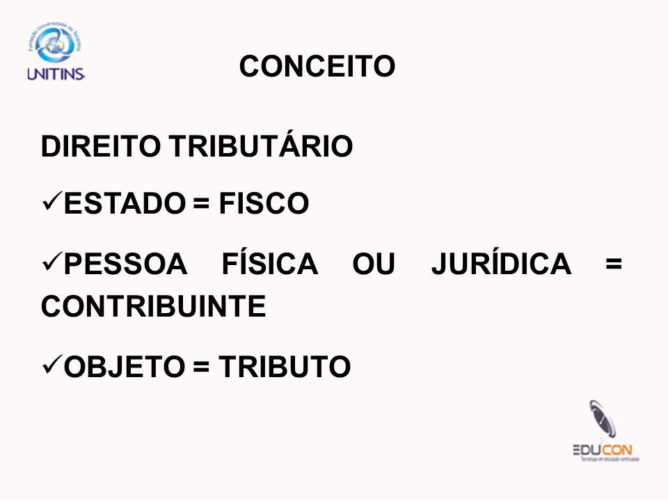 DIREITO TRIBUTÁRIO ESTADO = FISCO PESSOA FÍSICA OU JURÍDICA = CONTRIBUINTE OBJETO = TRIBUTO
