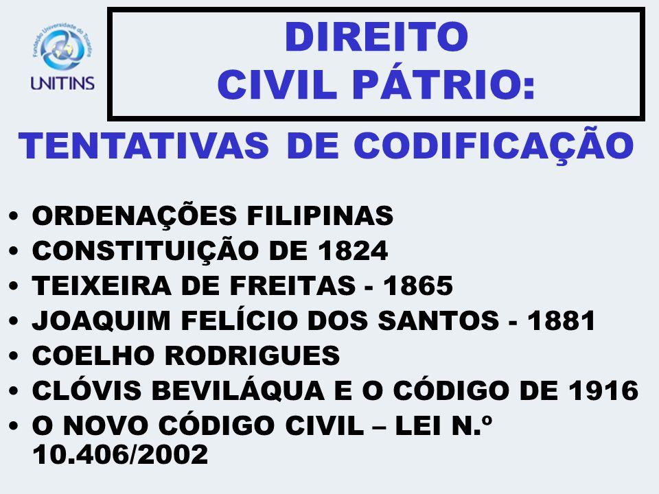 ORDENAÇÕES FILIPINAS CONSTITUIÇÃO DE 1824 TEIXEIRA DE FREITAS - 1865 JOAQUIM FELÍCIO DOS SANTOS - 1881 COELHO RODRIGUES CLÓVIS BEVILÁQUA E O CÓDIGO DE